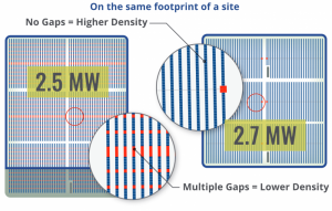 Designing For Maximum Energy Production With Solar Trackers Why
